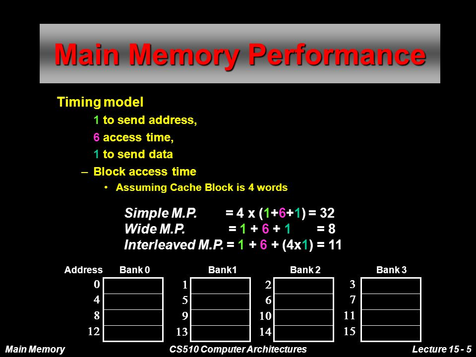 Main MemoryCS510 Computer ArchitecturesLecture 15 - 5 Main Memory Performance Timing model –1 to send address, –6 access time, –1 to send data –Block access time Assuming Cache Block is 4 words Address Bank 0 Bank1 Bank 2 Bank 3                 Simple M.P.