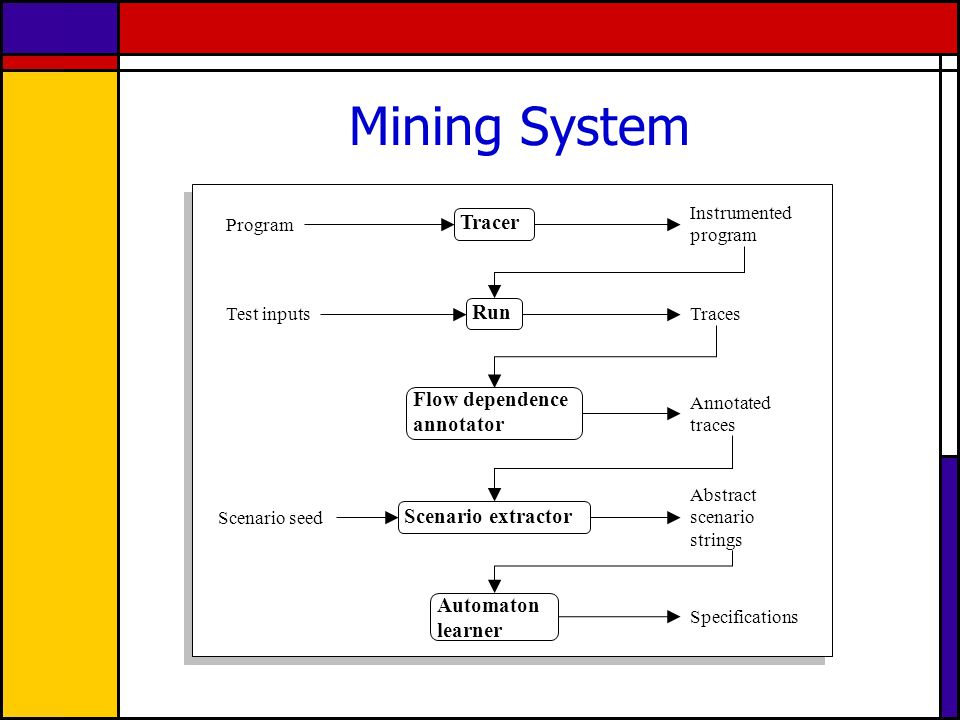 Mining System Run Tracer Automaton learner Scenario extractor Flow dependence annotator Instrumented program Traces Program Test inputs Annotated traces Scenario seed Abstract scenario strings Specifications