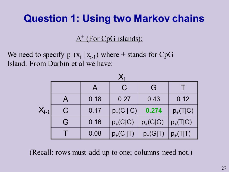27 Question 1: Using two Markov chains A + (For CpG islands): X i-1 XiXi ACGT A 0.180.270.430.12 C 0.17p + (C | C)0.274p + (T|C) G 0.16p + (C|G)p + (G|G)p + (T|G) T 0.08p + (C |T) p + (G|T)p + (T|T) We need to specify p + (x i | x i-1 ) where + stands for CpG Island.