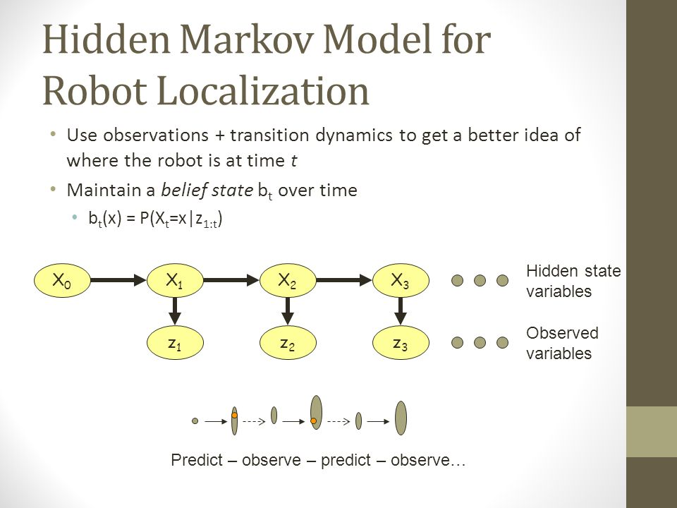 Hidden Markov Model for Robot Localization Use observations + transition dynamics to get a better idea of where the robot is at time t Maintain a belief state b t over time b t (x) = P(X t =x|z 1:t ) X0X0 X1X1 X2X2 X3X3 z1z1 z2z2 z3z3 Hidden state variables Observed variables Predict – observe – predict – observe…