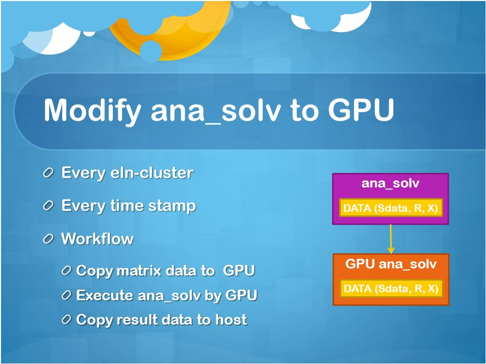 Modify ana_solv to GPU Every eln-cluster Every time stamp Workflow Copy matrix data to GPU Execute ana_solv by GPU Copy result data to host ana_solv DATA (Sdata, R, X) GPU ana_solv DATA (Sdata, R, X)
