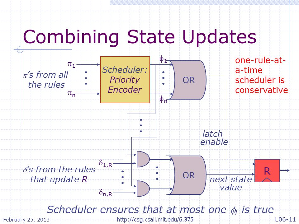 Combining State Updates next state value latch enable R Scheduler: Priority Encoder OR 11 nn 11 nn  1,R  n,R OR 's from the rules that update R Scheduler ensures that at most one  i is true 's from all the rules one-rule-at- a-time scheduler is conservative February 25, 2013 http://csg.csail.mit.edu/6.375L06-11