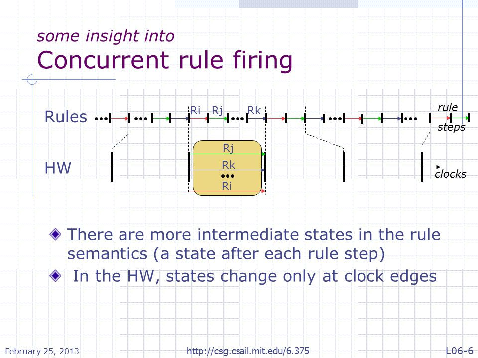 some insight into Concurrent rule firing There are more intermediate states in the rule semantics (a state after each rule step) In the HW, states change only at clock edges Rules HW RiRjRk clocks rule steps Ri Rj Rk February 25, 2013 http://csg.csail.mit.edu/6.375L06-6