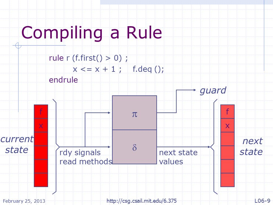 Compiling a Rule f x current state next state   guard f x rule r (f.first() > 0) ; x <= x + 1 ; f.deq (); endrule rdy signals read methods next state values February 25, 2013 http://csg.csail.mit.edu/6.375L06-9