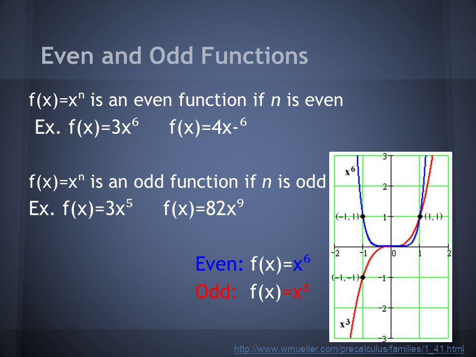 Even and Odd Functions f(x)=xⁿ is an even function if n is even Ex.