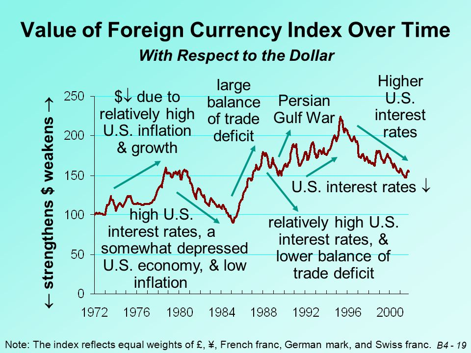 B4 - 19 With Respect to the Dollar Value of Foreign Currency Index Over Time  strengthens $ weakens  Note: The index reflects equal weights of £, ¥, French franc, German mark, and Swiss franc.