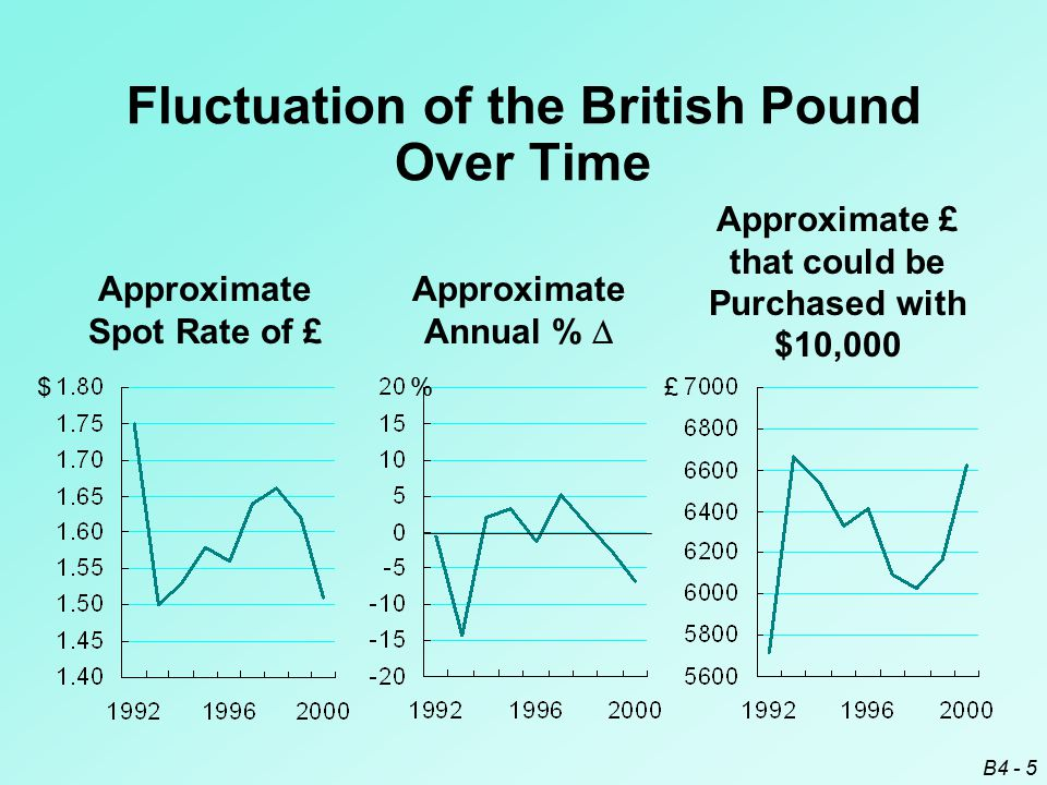 B4 - 5 Approximate Spot Rate of £ $ Approximate £ that could be Purchased with $10,000 £ Approximate Annual %  % Fluctuation of the British Pound Over Time