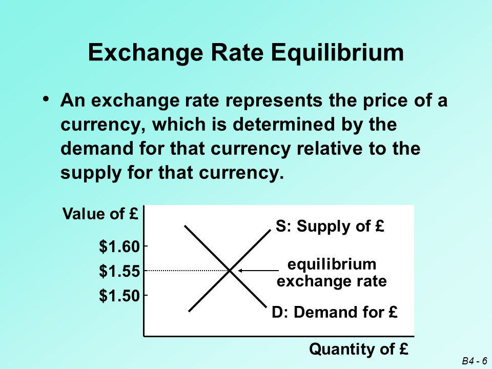 B4 - 6 Value of £ Quantity of £ D: Demand for £ $1.55 $1.50 $1.60 S: Supply of £ equilibrium exchange rate Exchange Rate Equilibrium An exchange rate represents the price of a currency, which is determined by the demand for that currency relative to the supply for that currency.