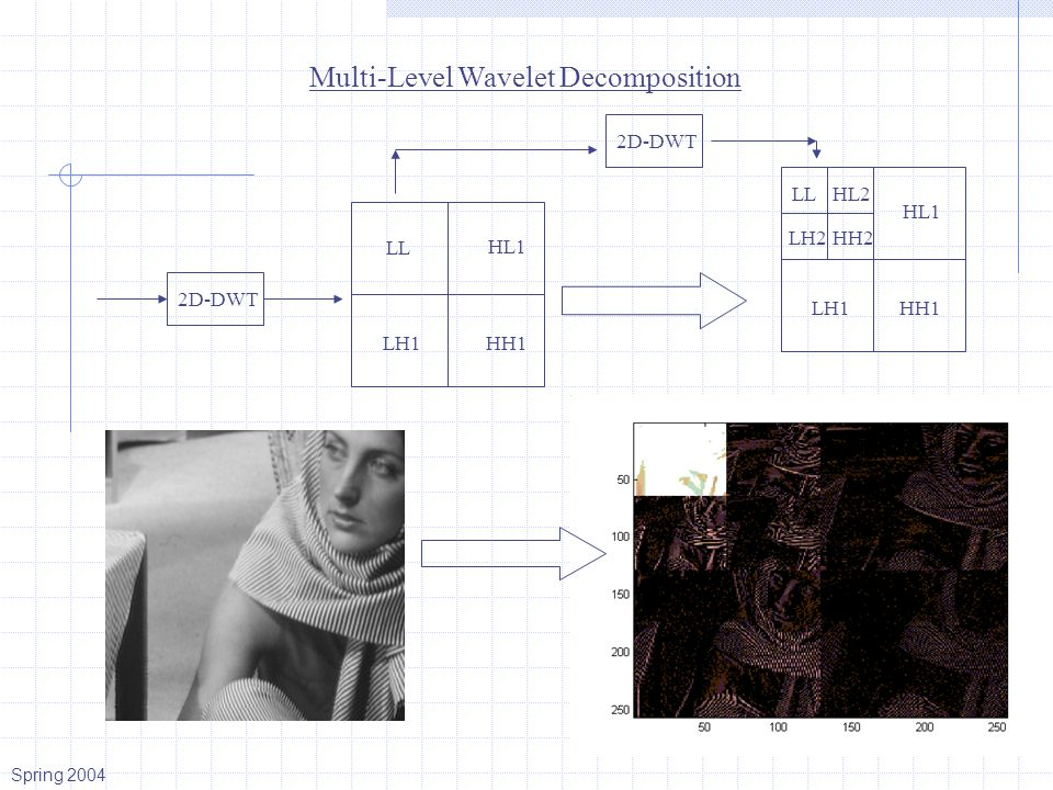 Multi-Level Wavelet Decomposition LL HL1 LH1HH1 2D-DWT LL HL2 HH2 LH2 HL1 LH1 HH1 Spring 2004