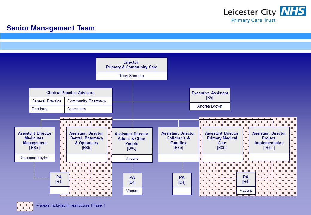 Senior Management Team Director Primary & Community Care Assistant Director Medicines Management [ B8c ] Assistant Director Primary Medical Care [B8b] Assistant Director Dental, Pharmacy & Optometry [B8b] Assistant Director Adults & Older People [B8c] Assistant Director Project Implementation [ B8c ] Executive Assistant [B5] Andrea Brown PA [B4] Vacant PA [B4] Vacant Susanna Taylor Vacant Toby Sanders = areas included in restructure Phase 1 Clinical Practice Advisors General Practice Dentistry Community Pharmacy Optometry PA [B4] Assistant Director Children s & Families [B8c] PA [B4]