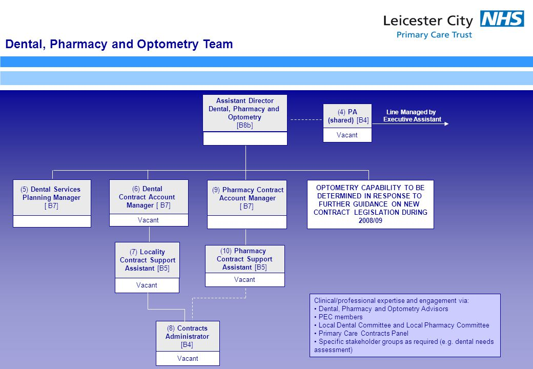 Dental, Pharmacy and Optometry Team (4) PA (shared) [B4] Clinical/professional expertise and engagement via: Dental, Pharmacy and Optometry Advisors PEC members Local Dental Committee and Local Pharmacy Committee Primary Care Contracts Panel Specific stakeholder groups as required (e.g.