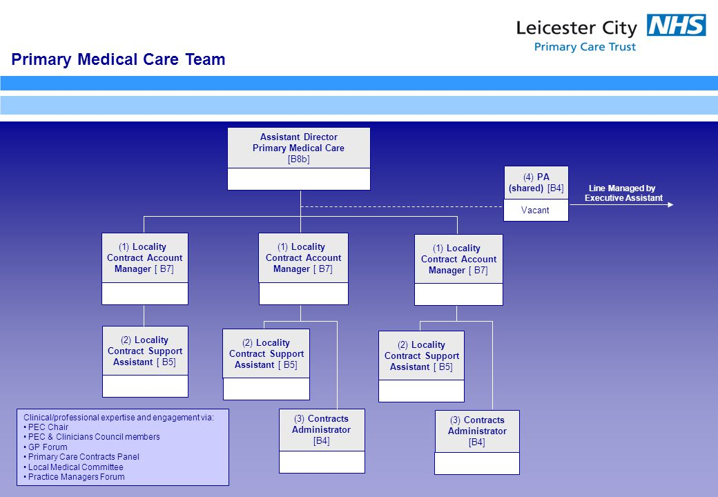 Primary Medical Care Team Assistant Director Primary Medical Care [B8b] (1) Locality Contract Account Manager [ B7] (1) Locality Contract Account Manager [ B7] (2) Locality Contract Support Assistant [ B5] (4) PA (shared) [B4] Clinical/professional expertise and engagement via: PEC Chair PEC & Clinicians Council members GP Forum Primary Care Contracts Panel Local Medical Committee Practice Managers Forum (3) Contracts Administrator [B4] (2) Locality Contract Support Assistant [ B5] Line Managed by Executive Assistant (3) Contracts Administrator [B4] (2) Locality Contract Support Assistant [ B5] (1) Locality Contract Account Manager [ B7] Vacant