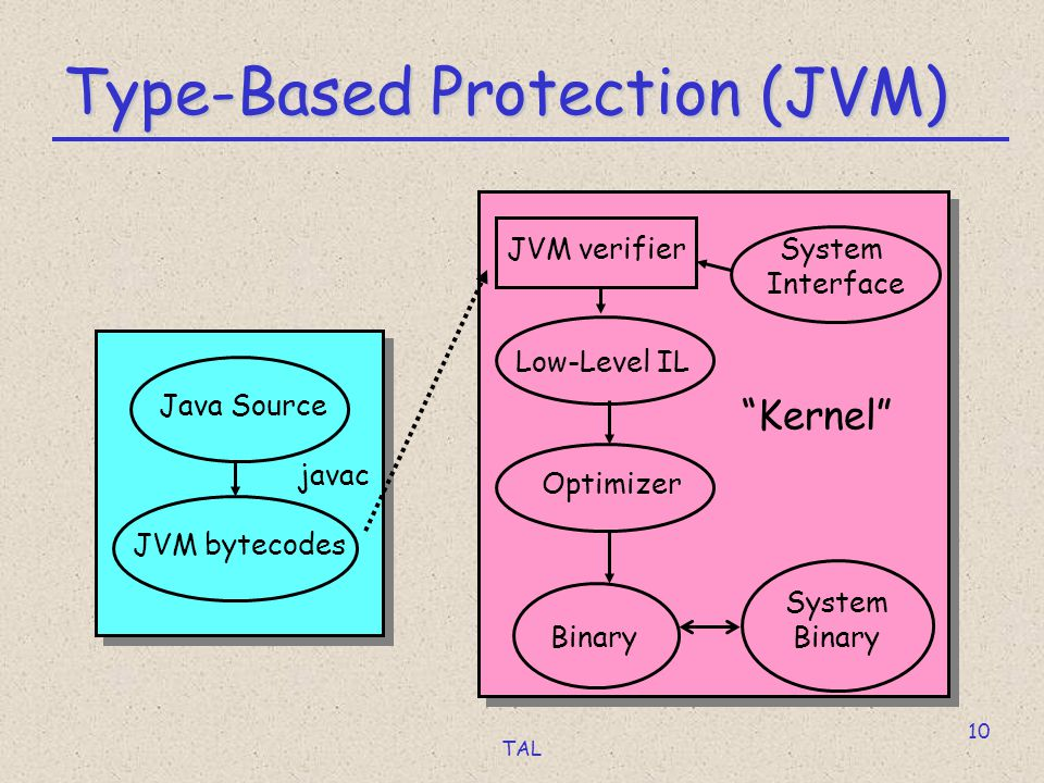 TAL 10 Type-Based Protection (JVM) Java Source javac JVM bytecodes JVM verifierSystem Interface Binary Optimizer Low-Level IL System Binary Kernel