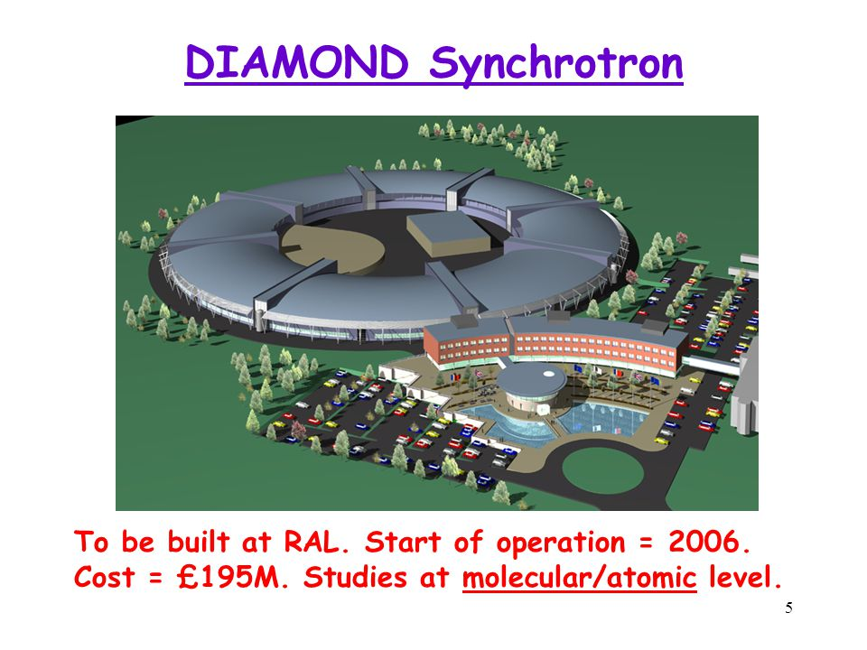 5 DIAMOND Synchrotron To be built at RAL. Start of operation = 2006.