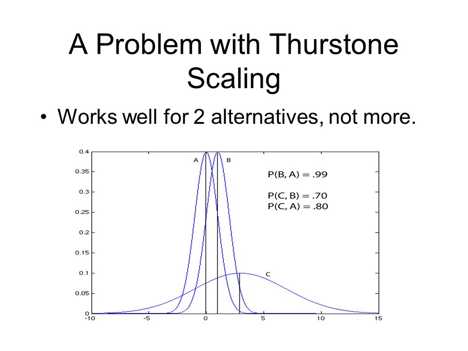 A Problem with Thurstone Scaling Works well for 2 alternatives, not more.