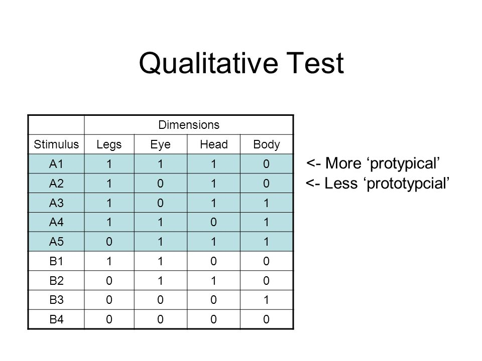 Qualitative Test Dimensions StimulusLegsEyeHeadBody A11110 A21010 A31011 A41101 A50111 B11100 B20110 B30001 B40000 <- More 'protypical' <- Less 'prototypcial'
