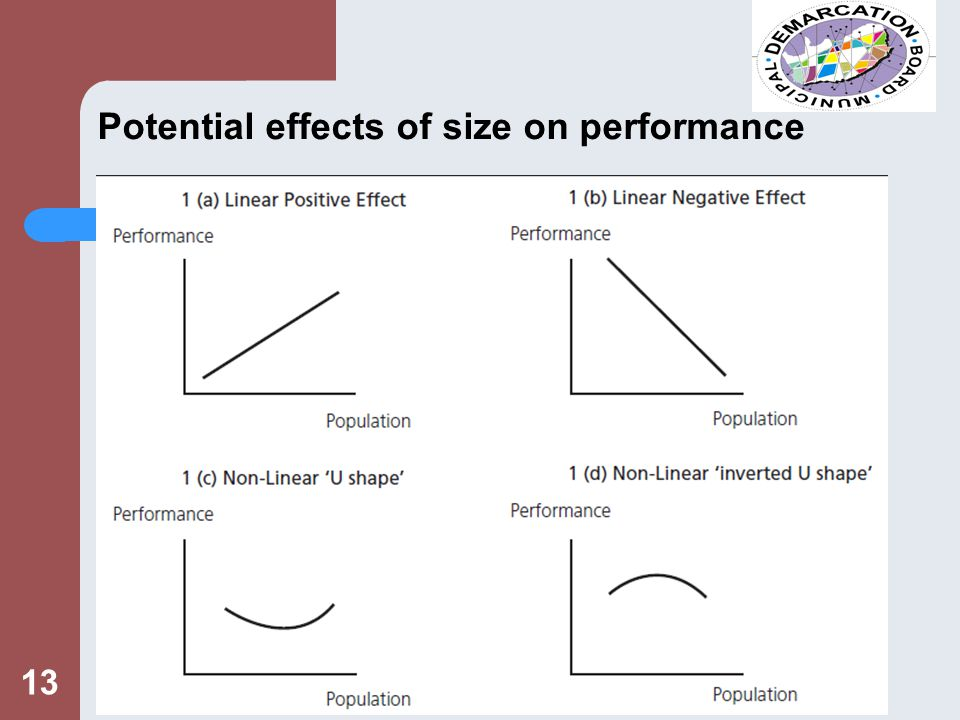 13 Potential effects of size on performance