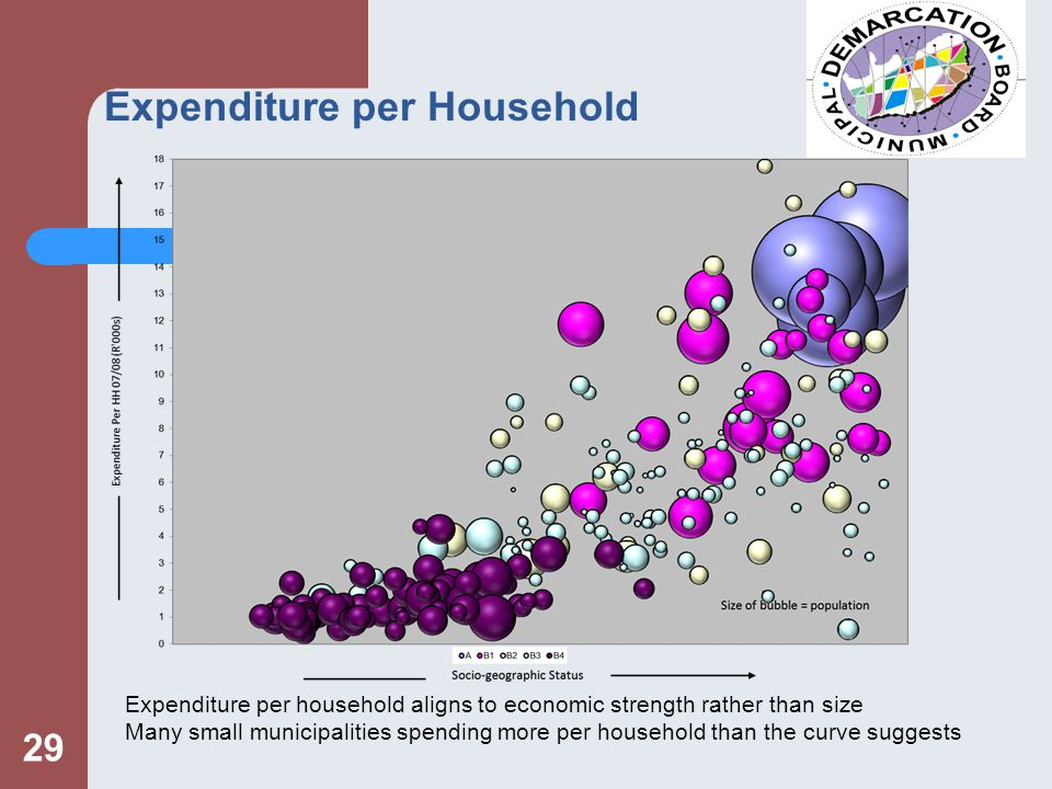 Expenditure per Household 29 Expenditure per household aligns to economic strength rather than size Many small municipalities spending more per household than the curve suggests