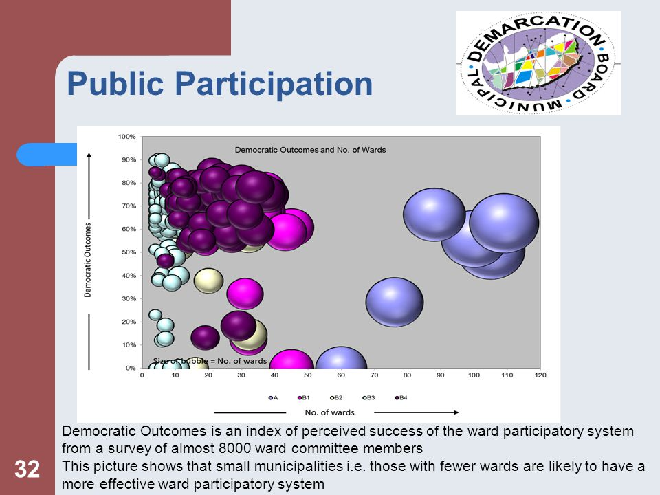 Public Participation 32 Democratic Outcomes is an index of perceived success of the ward participatory system from a survey of almost 8000 ward committee members This picture shows that small municipalities i.e.