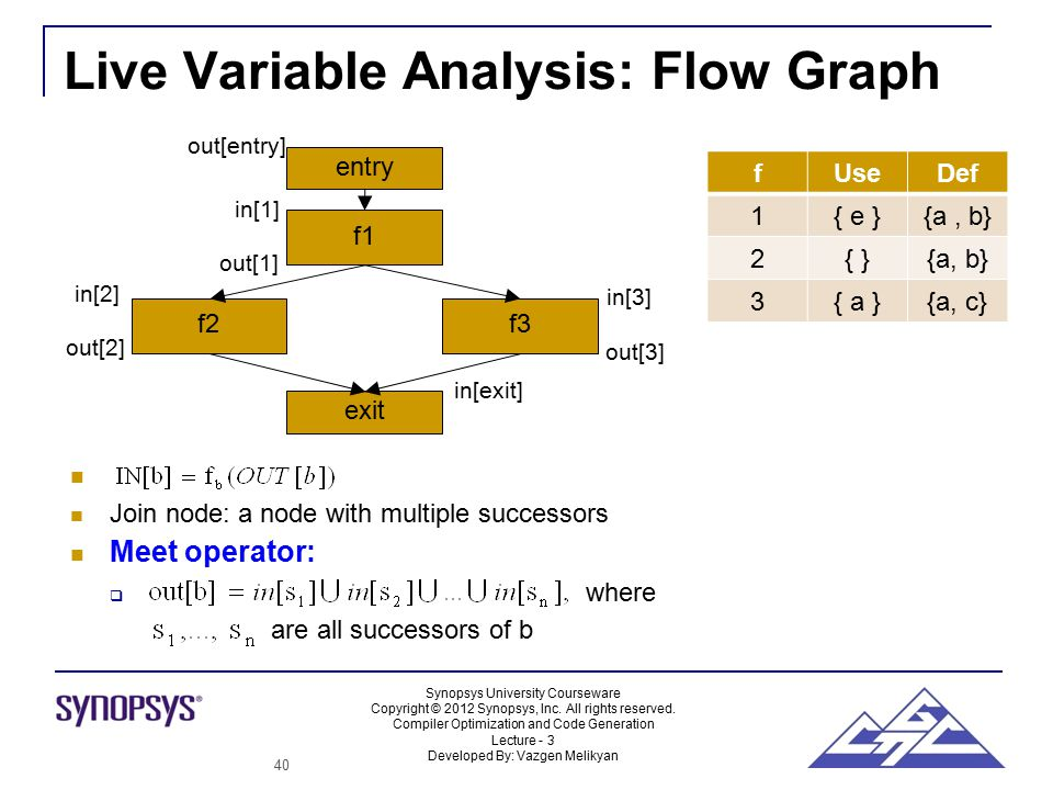 Synopsys University Courseware Copyright © 2012 Synopsys, Inc.