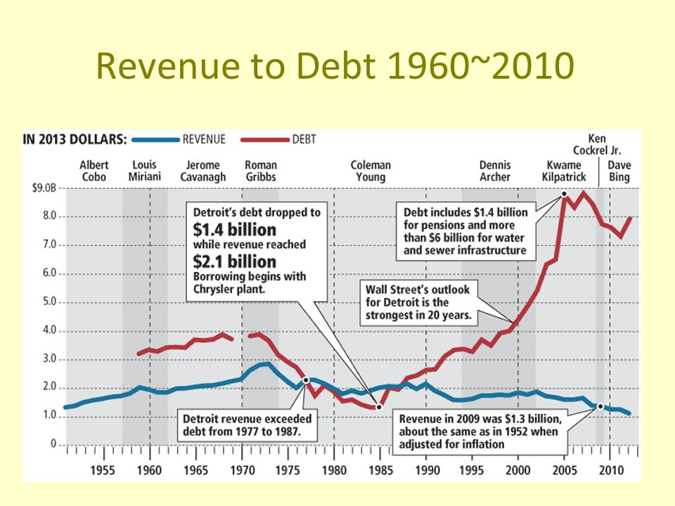 Revenue to Debt 1960~2010