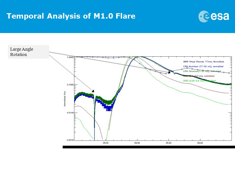 Temporal Analysis of M1.0 Flare Large Angle Rotation