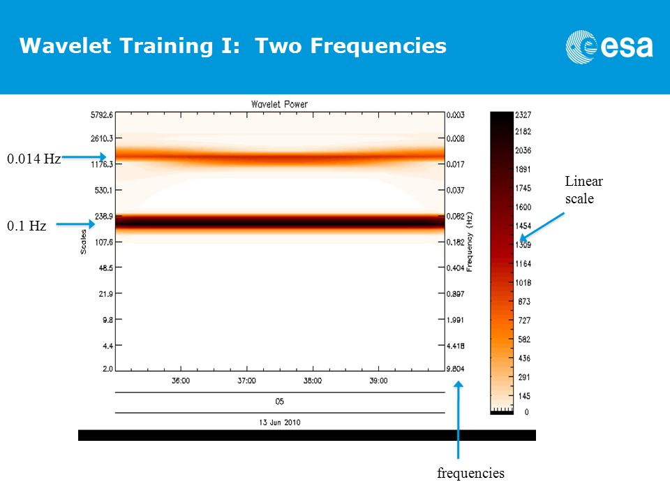 Wavelet Training I: Two Frequencies Linear scale frequencies 0.1 Hz 0.014 Hz