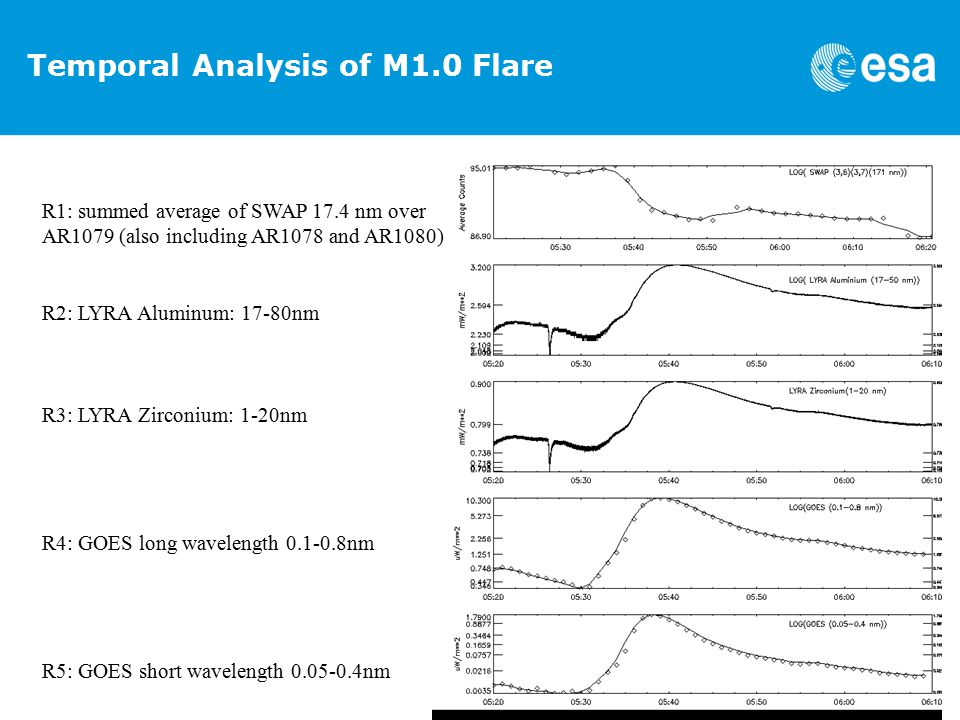 Temporal Analysis of M1.0 Flare R1: summed average of SWAP 17.4 nm over AR1079 (also including AR1078 and AR1080) R2: LYRA Aluminum: 17-80nm R3: LYRA Zirconium: 1-20nm R4: GOES long wavelength 0.1-0.8nm R5: GOES short wavelength 0.05-0.4nm