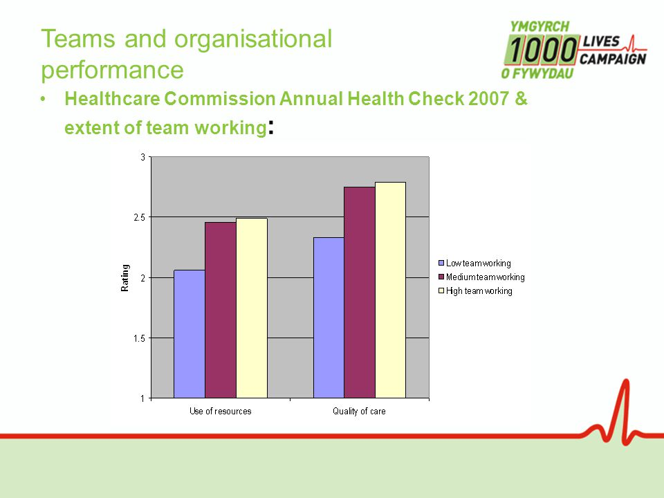 Healthcare Commission Annual Health Check 2007 & extent of team working : Teams and organisational performance