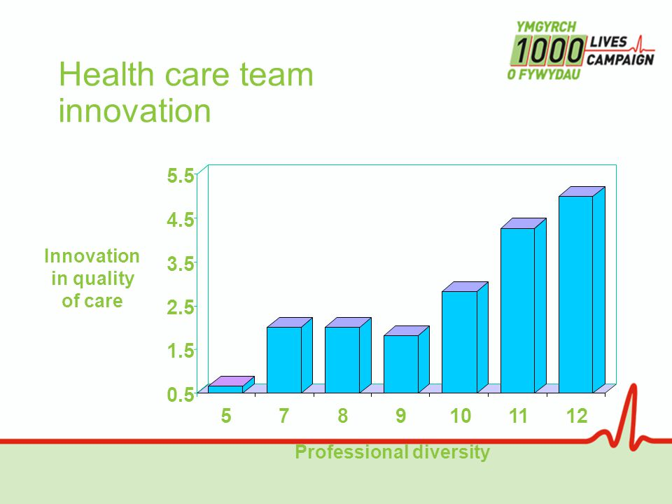 Health care team innovation 0.5 1.5 2.5 3.5 4.5 5.5 5789101112 Innovation in quality of care Professional diversity
