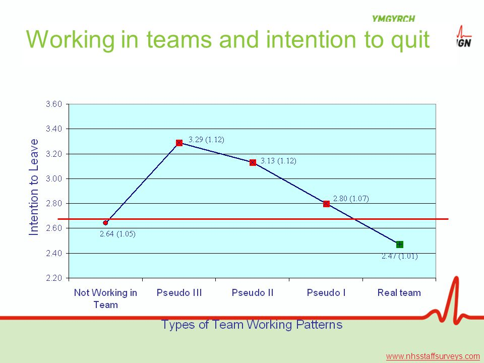 Working in teams and intention to quit www.nhsstaffsurveys.com