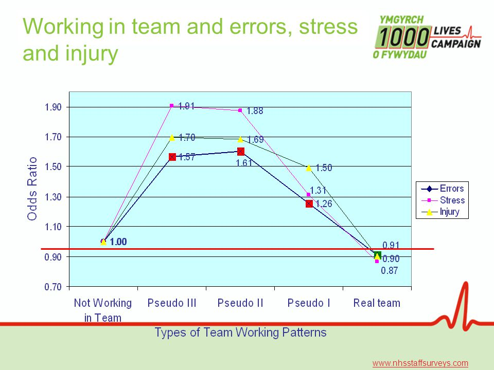 Working in team and errors, stress and injury