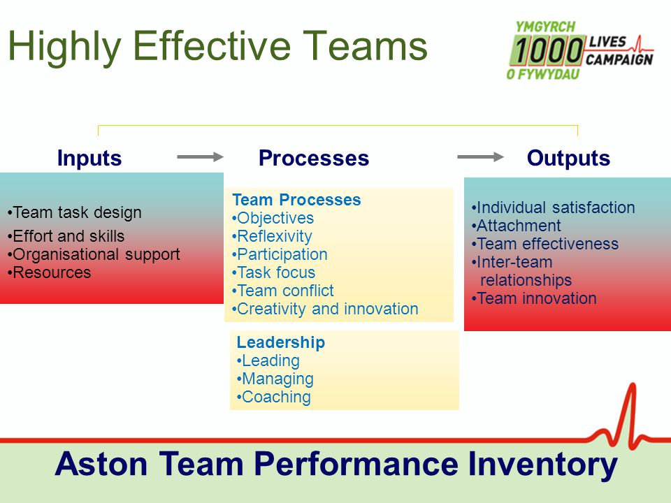 Highly Effective Teams Aston Team Performance Inventory Team task design Effort and skills Organisational support Resources Team Processes Objectives Reflexivity Participation Task focus Team conflict Creativity and innovation Individual satisfaction Attachment Team effectiveness Inter-team relationships Team innovation InputsProcessesOutputs Leadership Leading Managing Coaching
