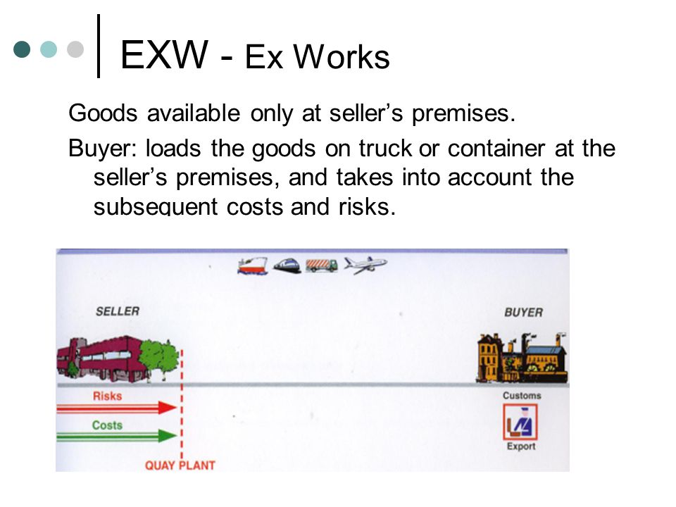 EXW - Ex Works Goods available only at seller's premises.
