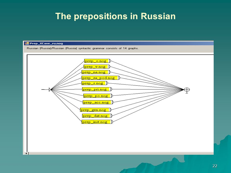 22 The prepositions in Russian