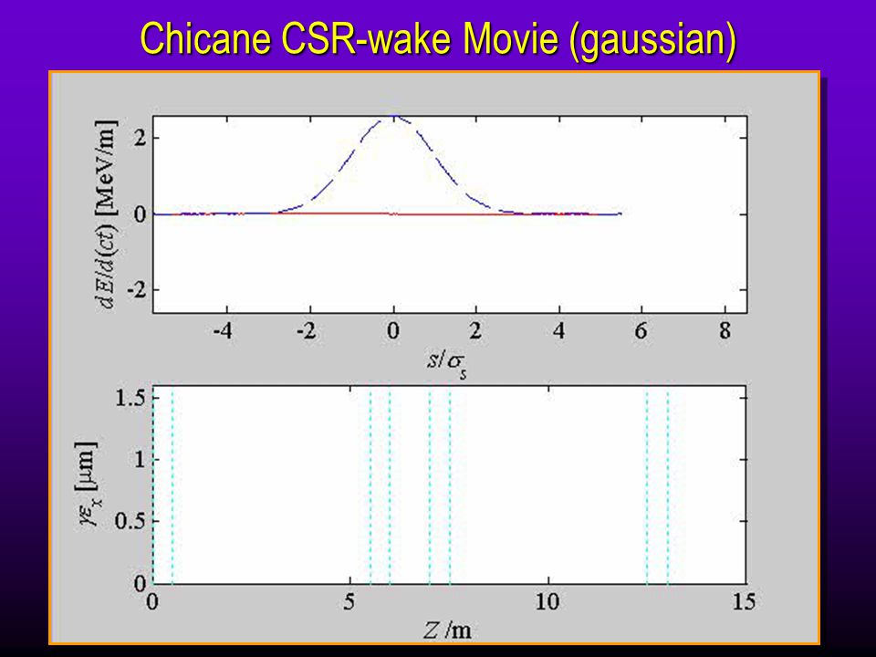 Chicane CSR-wake Movie (gaussian)