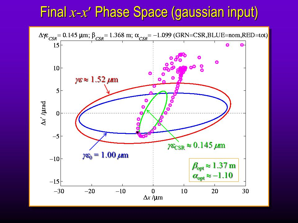 Final x-x Phase Space (gaussian input)   1.52  m  0 = 1.00  m  CSR  0.145  m  opt  1.37 m  opt   1.10