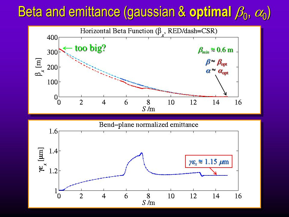 Beta and emittance (gaussian & optimal  0,  0 )  x  1.15  m    opt    opt too big.