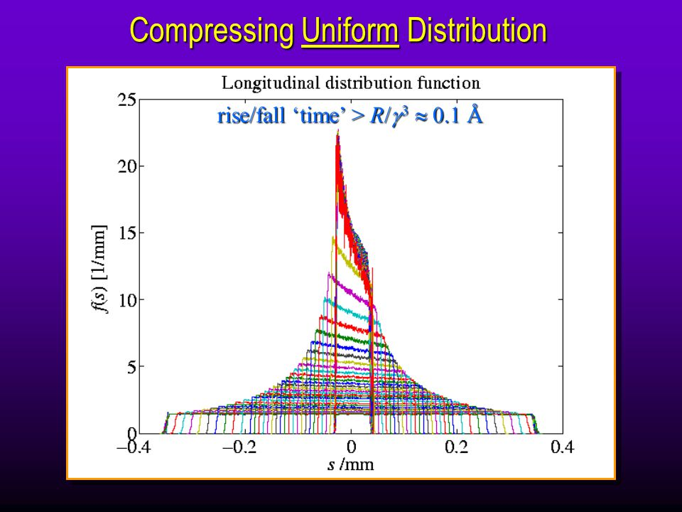Compressing Uniform Distribution rise/fall 'time' > R/   3  0.1 Å