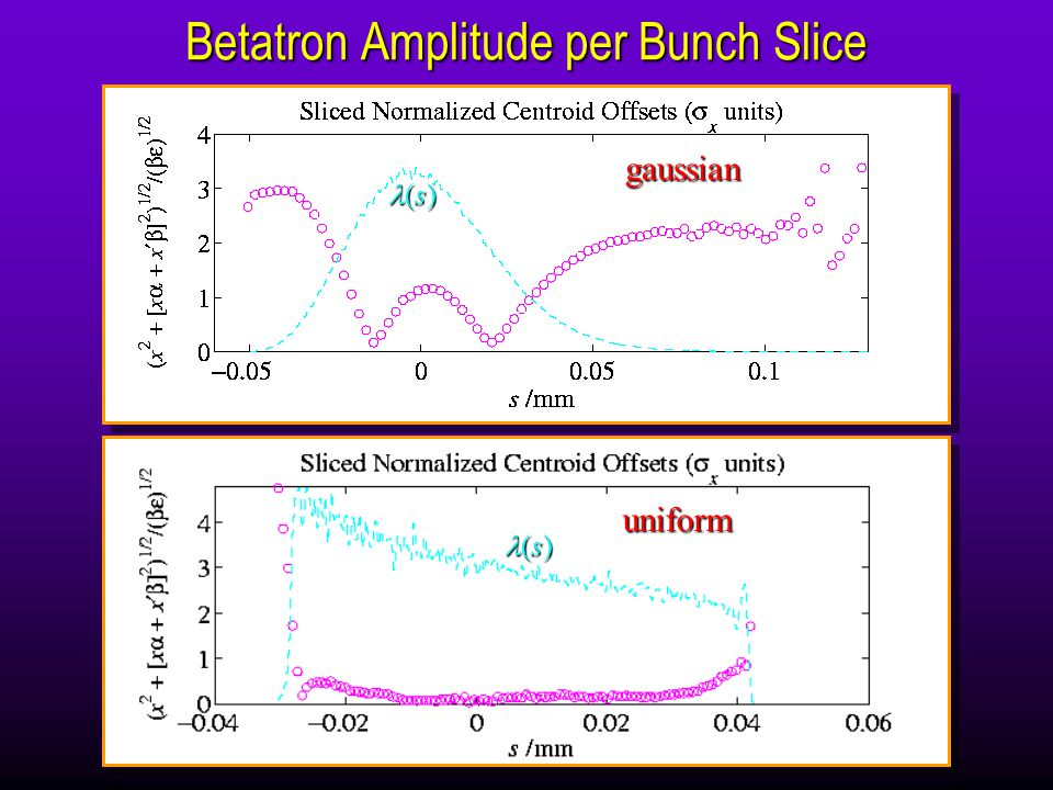 (s) (s) Betatron Amplitude per Bunch Slice (s) (s) gaussian uniform