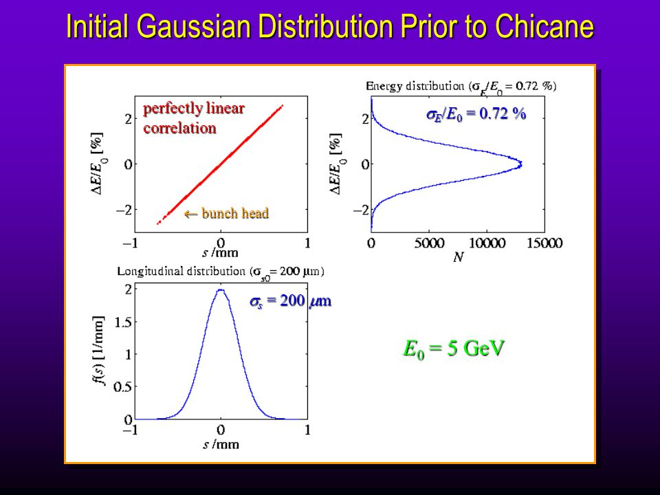 Initial Gaussian Distribution Prior to Chicane  s = 200  m  E /E 0 = 0.72 %  bunch head perfectly linear correlation E 0 = 5 GeV