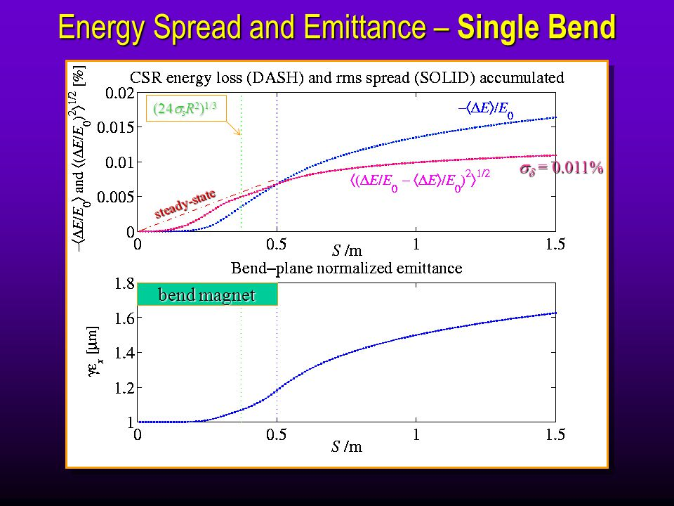 Energy Spread and Emittance – Single Bend steady-state bend magnet   = 0.011% (24  s R 2 ) 1/3
