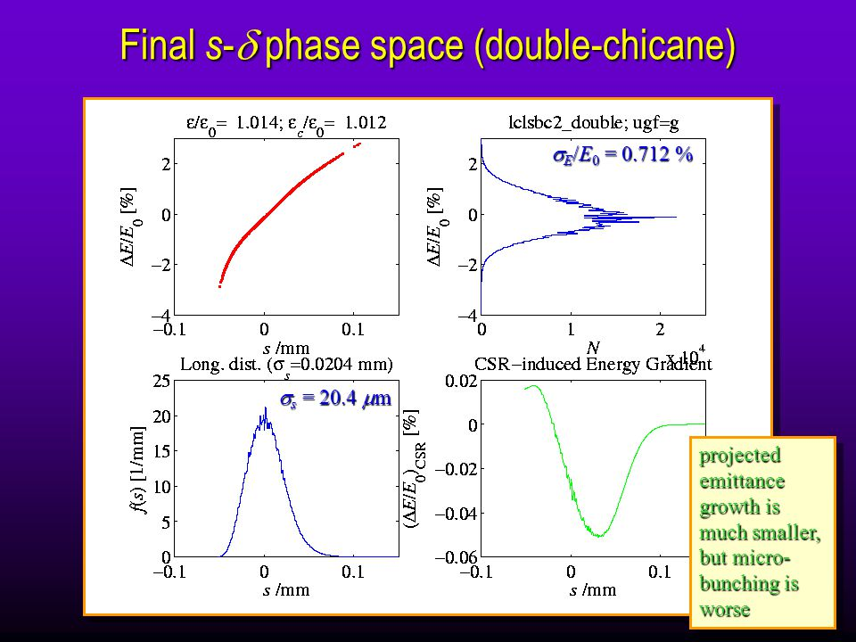  s = 20.4  m  E /E 0 = 0.712 % Final s -  phase space (double-chicane) projected emittance growth is much smaller, but micro- bunching is worse