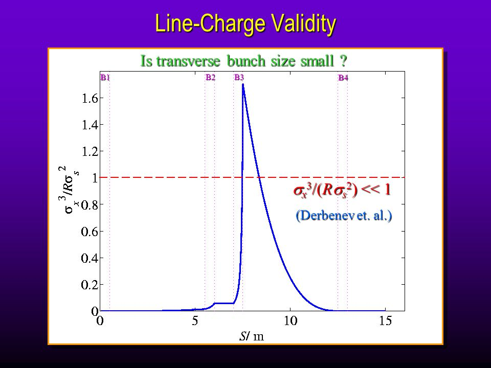 Line-Charge Validity (Derbenev et. al.) B1 B2 B3 B4 Is transverse bunch size small .