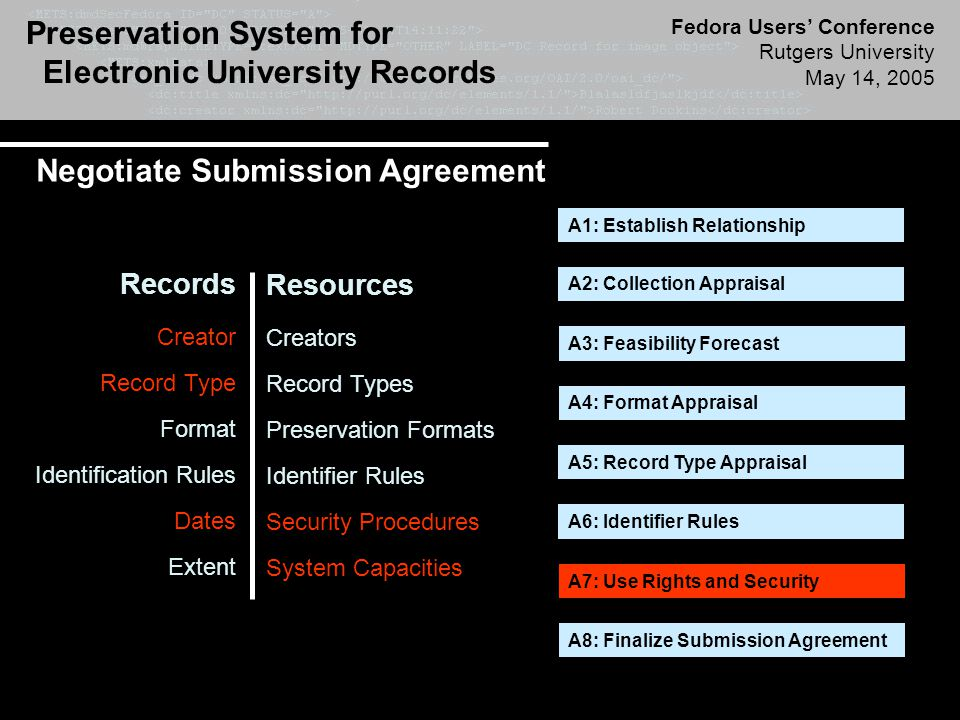 Preservation System for Electronic University Records Fedora Users' Conference Rutgers University May 14, 2005 Negotiate Submission Agreement A1: Establish Relationship A2: Collection Appraisal A3: Feasibility Forecast A4: Format Appraisal A5: Record Type Appraisal A6: Identifier Rules A7: Use Rights and Security A8: Finalize Submission Agreement Resources Creators Record Types Preservation Formats Identifier Rules Security Procedures System Capacities Records Creator Record Type Format Identification Rules Dates Extent