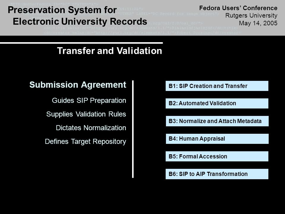 Preservation System for Electronic University Records Fedora Users' Conference Rutgers University May 14, 2005 Transfer and Validation B1: SIP Creation and Transfer B2: Automated Validation B3: Normalize and Attach Metadata B4: Human Appraisal B5: Formal Accession B6: SIP to AIP Transformation Submission Agreement Guides SIP Preparation Supplies Validation Rules Dictates Normalization Defines Target Repository
