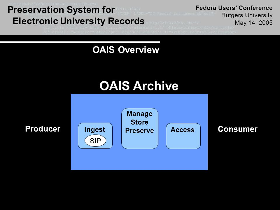Preservation System for Electronic University Records Fedora Users' Conference Rutgers University May 14, 2005 Producer OAIS Archive Consumer SIP Manage Store Preserve Access Ingest OAIS Overview