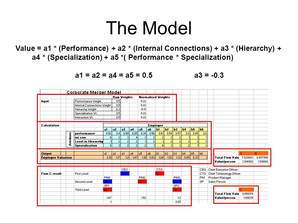 The Model Value = a1 * (Performance) + a2 * (Internal Connections) + a3 * (Hierarchy) + a4 * (Specialization) + a5 *( Performance * Specialization) a1 = a2 = a4 = a5 = 0.5a3 = -0.3