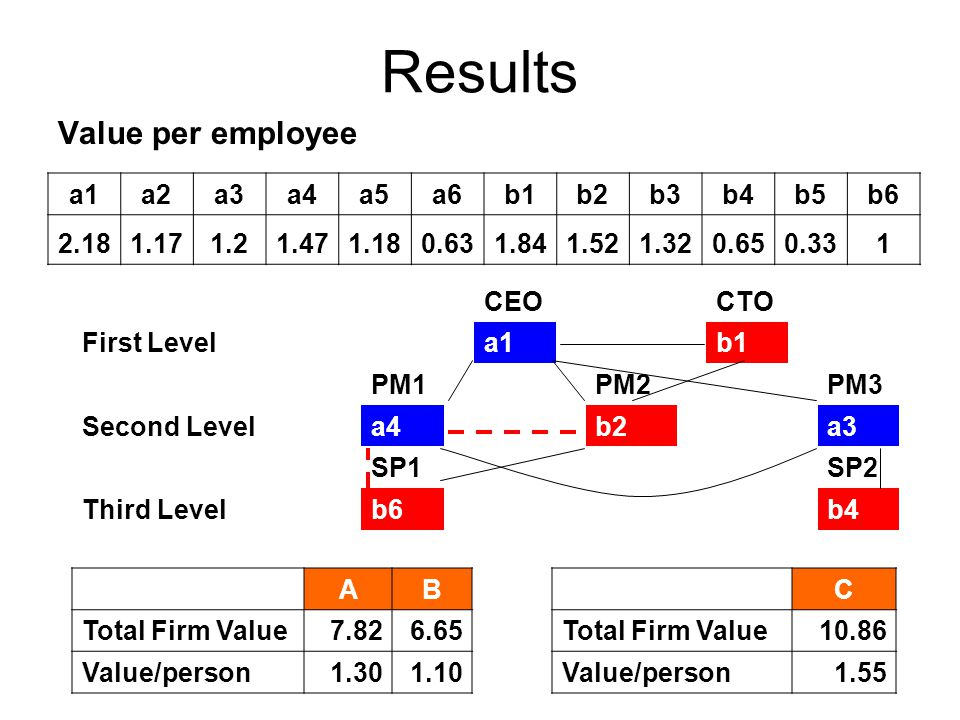 Results Value per employee a1a2a3a4a5a6b1b2b3b4b5b6 2.181.171.21.471.180.631.841.521.320.650.331 CEOCTO First Levela1b1 PM1PM2PM3 Second Levela4b2a3 SP1SP2 Third Levelb6b4 AB Total Firm Value7.826.65 Value/person1.301.10 C Total Firm Value10.86 Value/person1.55