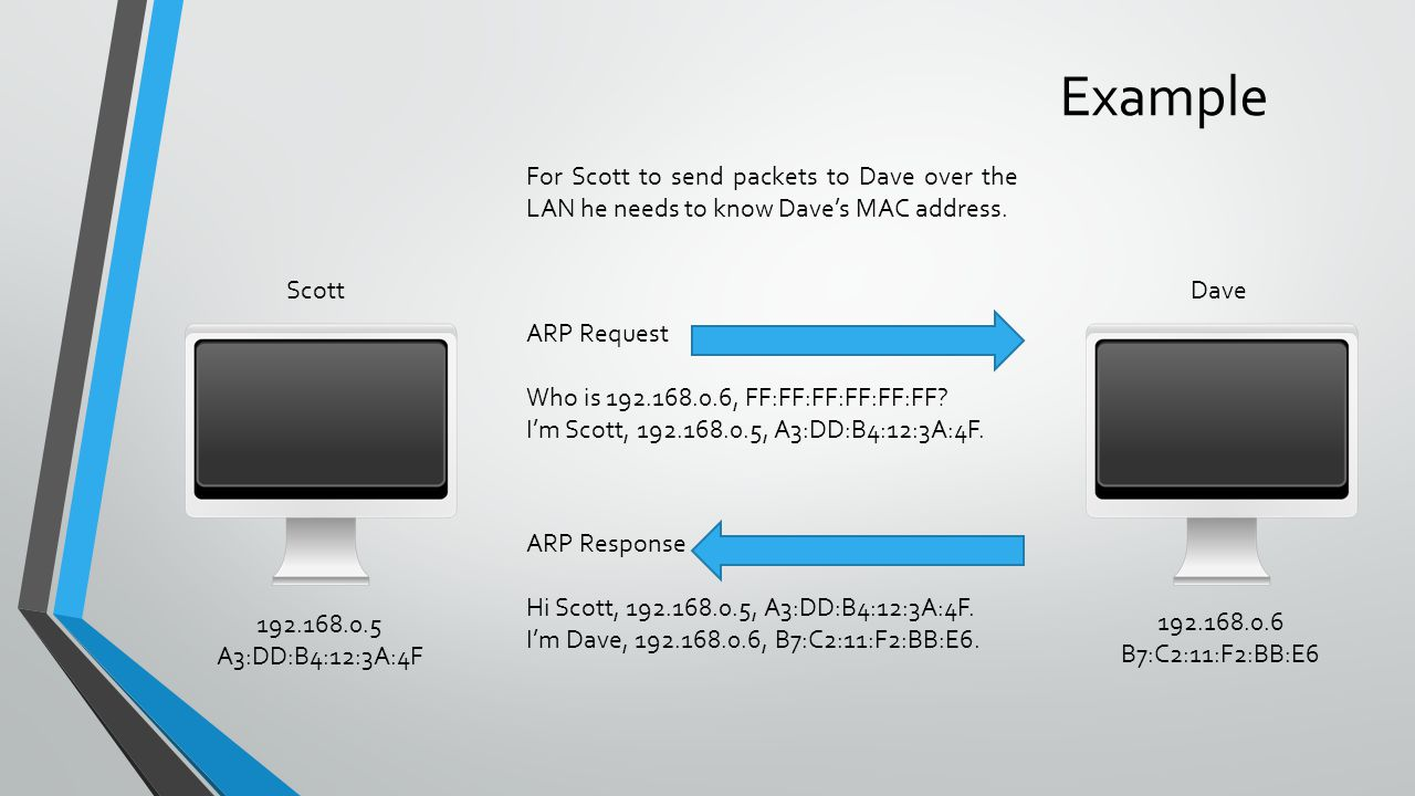 Example For Scott to send packets to Dave over the LAN he needs to know Dave's MAC address.